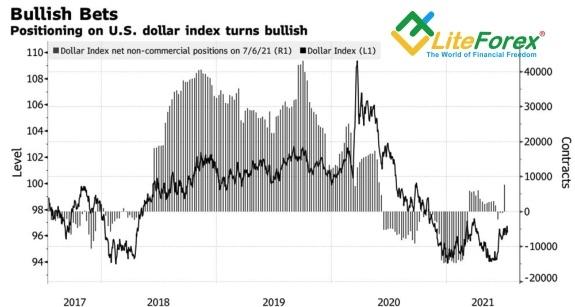 Динамика индекса USD и спекулятивных позиций по доллару