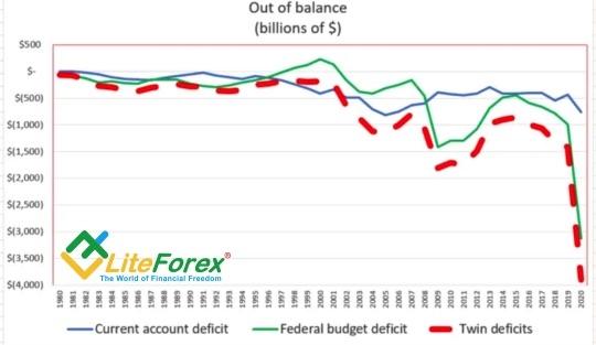 Динамика двойного дефицита США