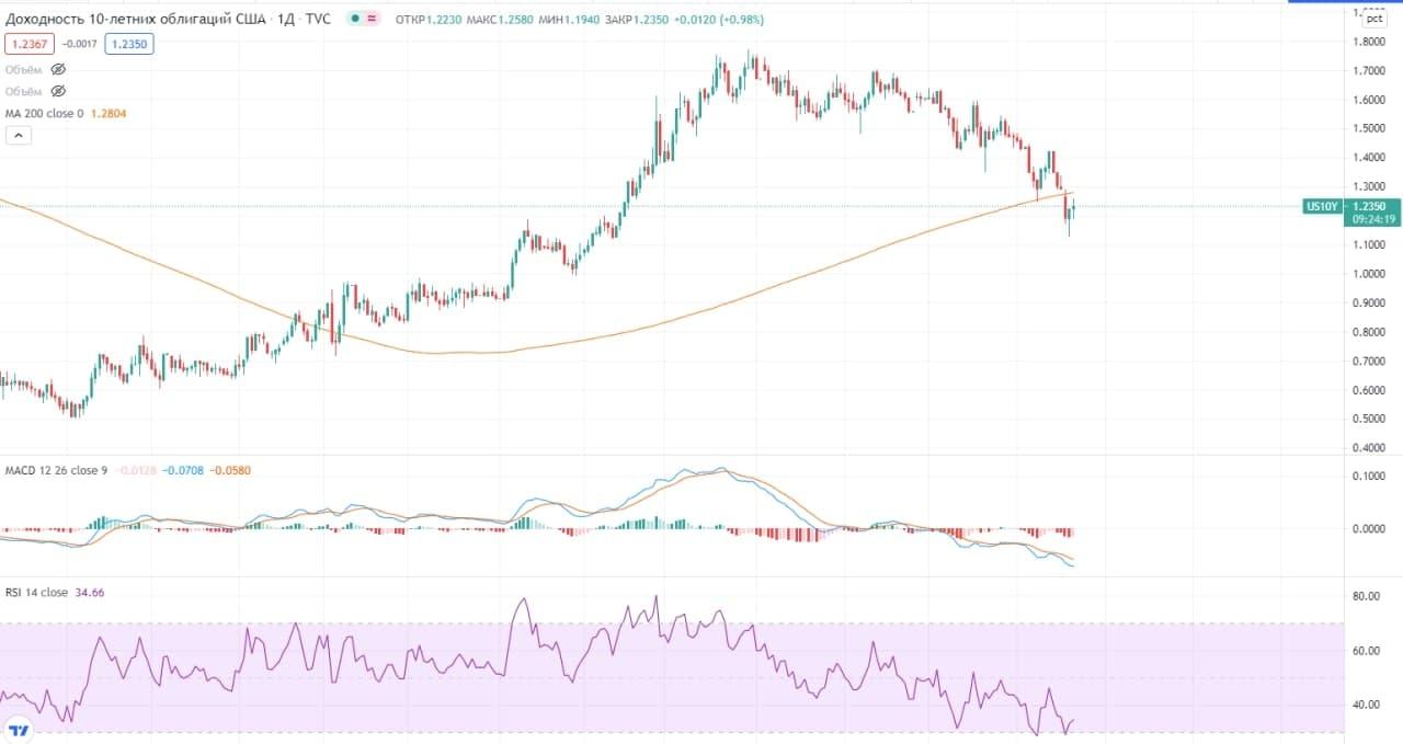 Что происходит на фондовом рынке последние 3 дня?