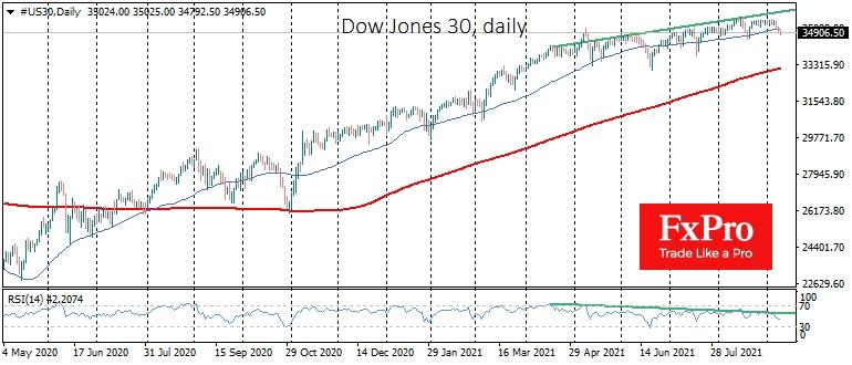 Рынок акций превращается в царство медведей