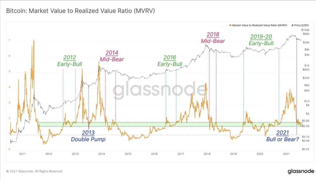 Glassnode Market Value to Realized Value Ratio