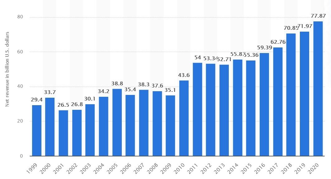 Выручка Intel, 1999-2020 гг.