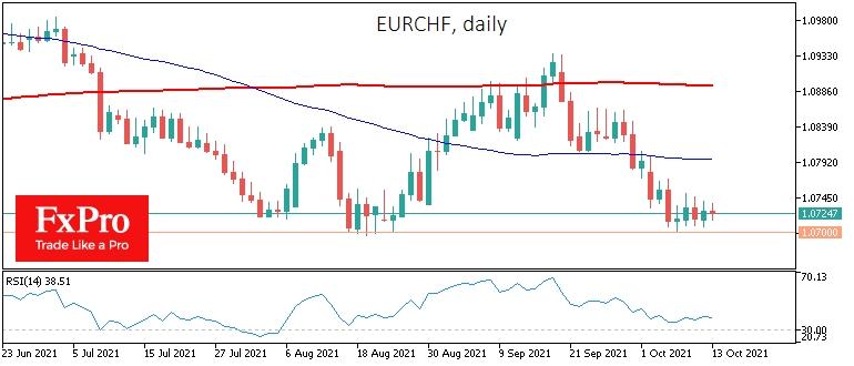 EURCHF отказывается падать ниже 1.07. НБШ стоит за этим?