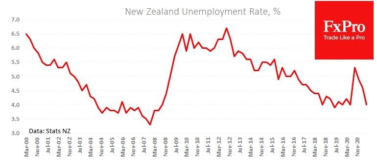 Безработица в Новой Зеландии вернулась на уровни до пандемии