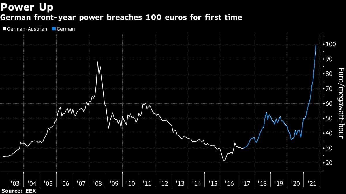 Стоимость энергии в Европе