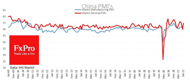 PMI в производстве и сфере услуг Китая