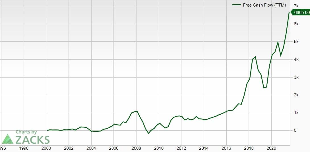 FCF NVIDIA, 2000-2021