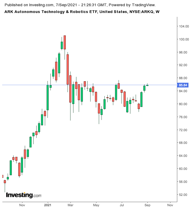 ARKQ Weekly Chart.