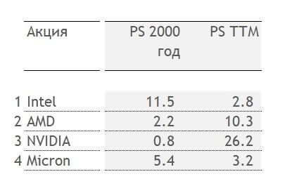 PS полупроводниковых компаний в 2000 году и в настоящее время