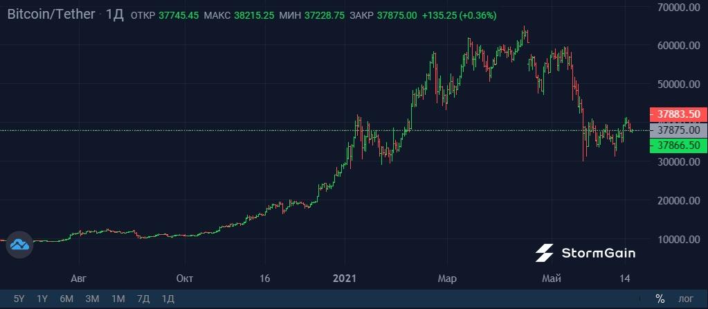 gordon ramsay bitcoin trading