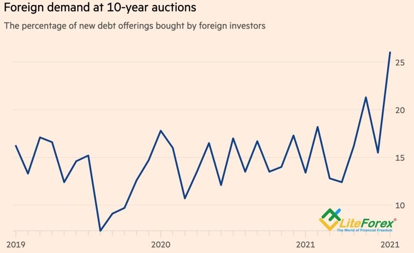 Динамика доли покупок трежерис нерезидентами на аукционах