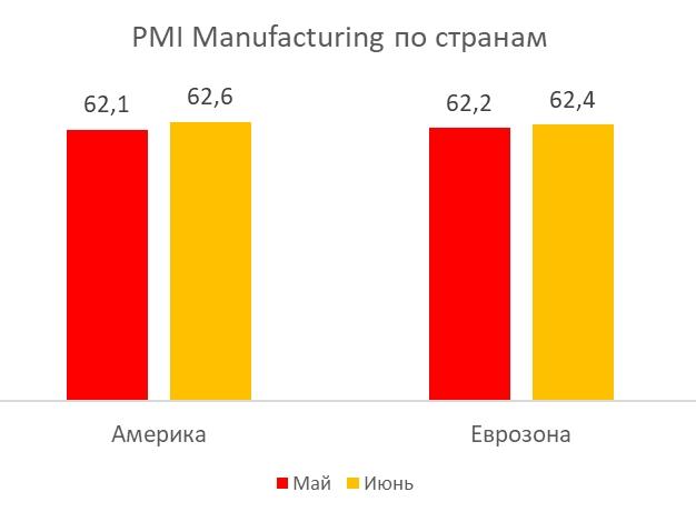PMI за июнь: ускорение экономики продолжается