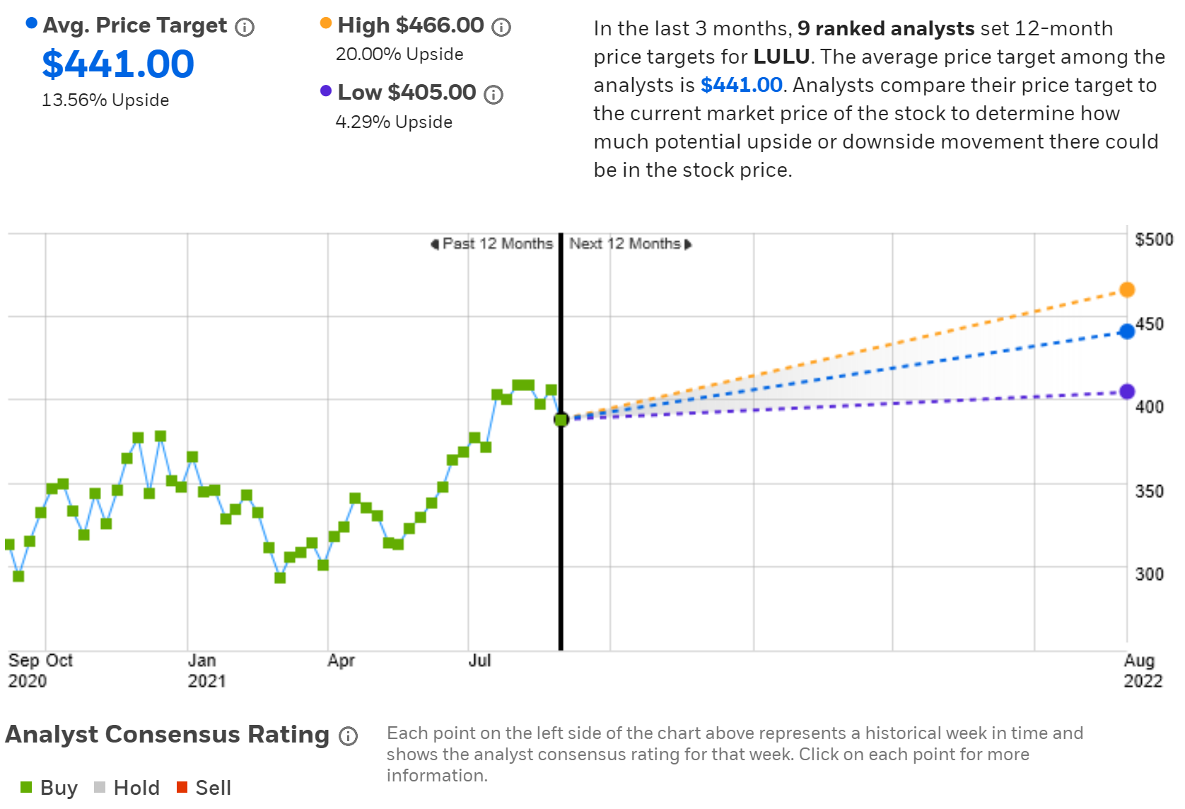 Consensus Outlook And Price Target