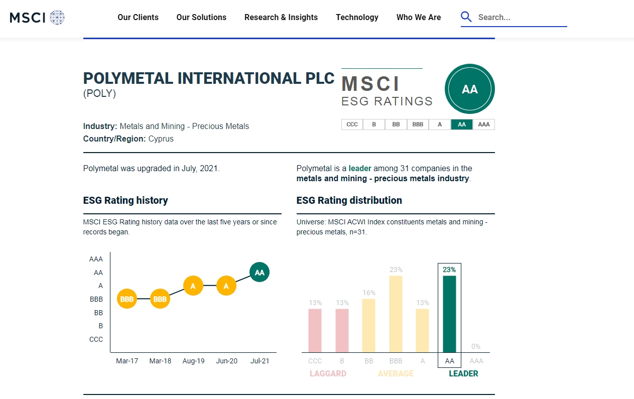 ESG-рейтинг Полиметалла по версии агентства MSCI