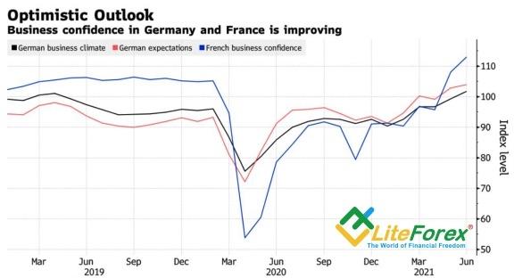 Динамика делового доверия в Германии и Франции
