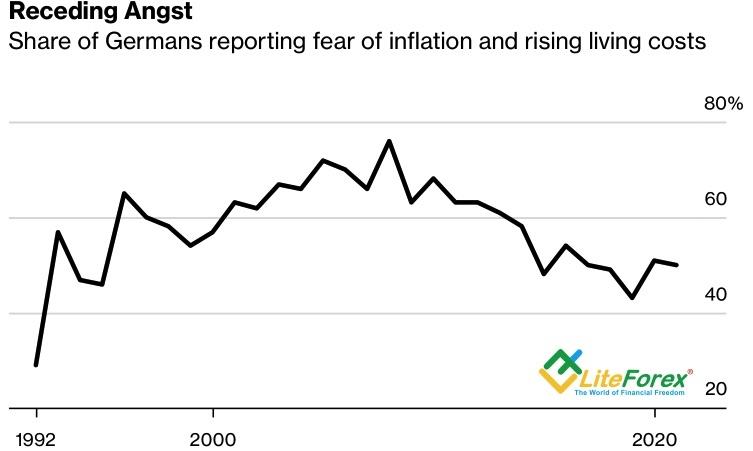 Доля немцев, опасающихся инфляции