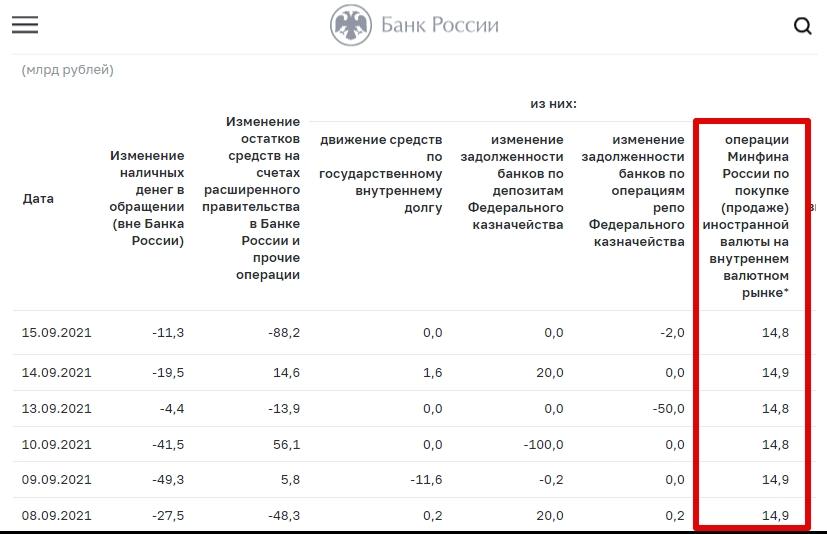 Интервенции ЦБ РФ