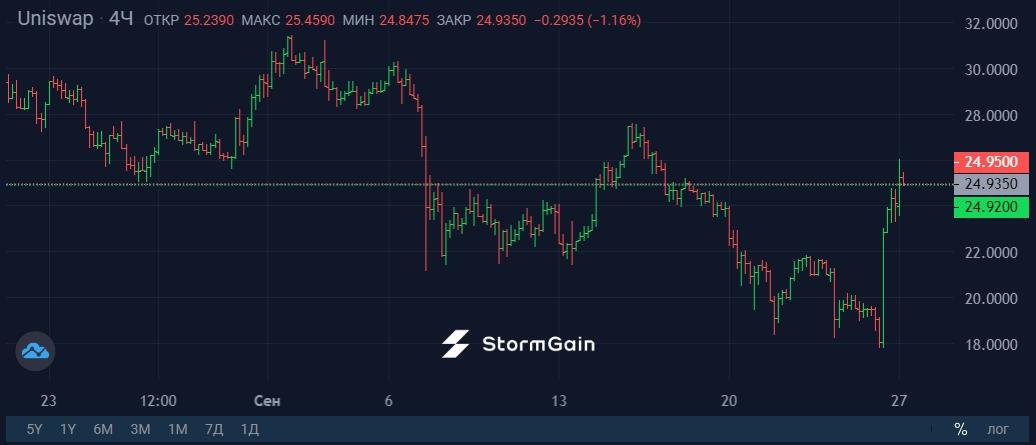 Источник изображения: криптовалютная биржа StormGain