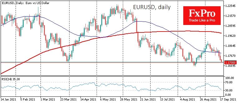 EURUSD вернулась на 1.1700, нижней границе торгового диапазона