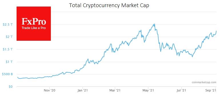 Суммарная капитализация крипторынка постепенно растет, отталкиваясь от $2 трлн.