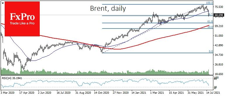 Устоит ли нефть или пойдет на $60? Ответ в сегодняшней динамике