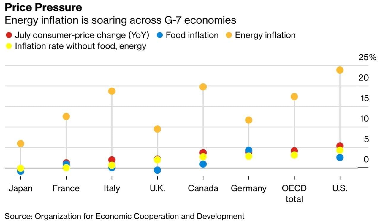 Уровень инфляции в странах G7 в июле 2021 года