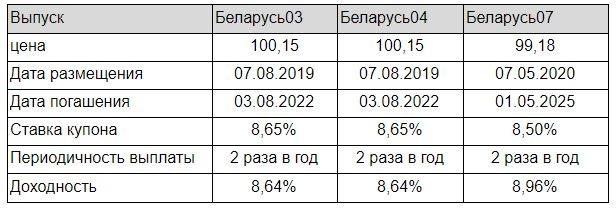 Облигации Республики Беларусь: доходность кричит о рисках