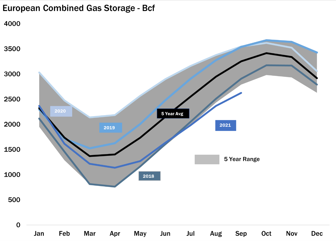 European Gas Storage
