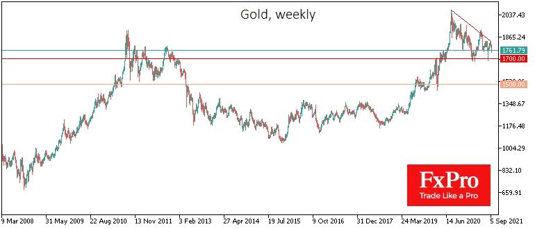 Общая картина по золоту