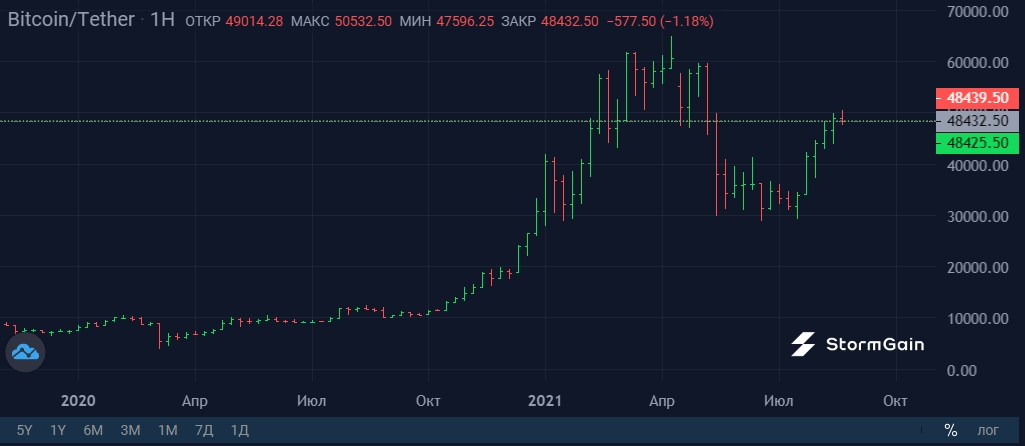 quanto tempo ci vuole a liquidare bitcoin