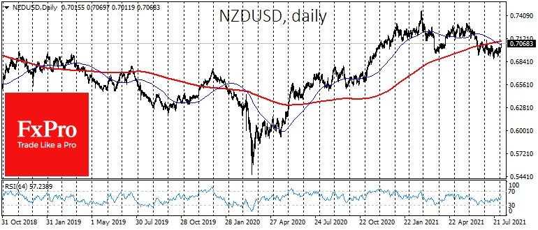 Новозеладский доллар преодолел значимый круглый уровень 0,70