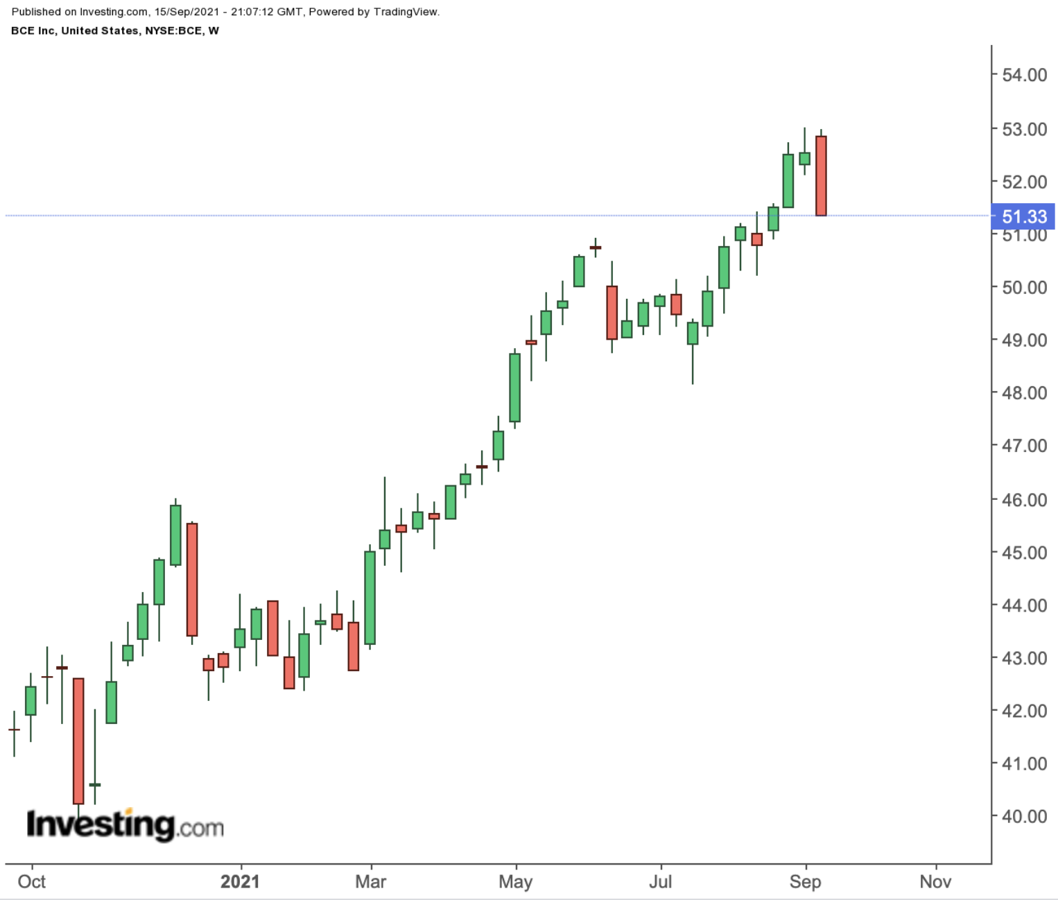 BCE Weekly Chart.