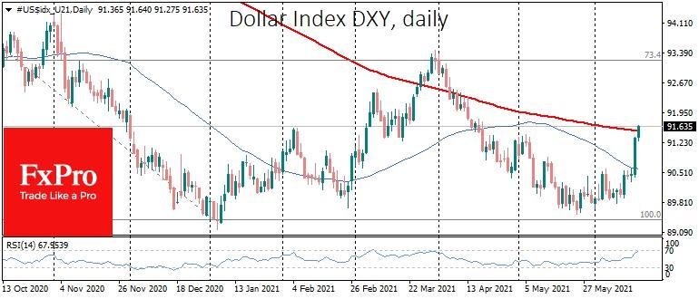 ФРС вернула интерес к доллару. Впереди коррекция рынков?