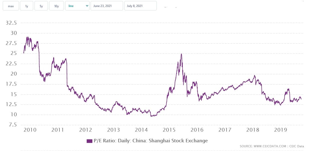 Динамика P/E индекса Shanghai Composite
