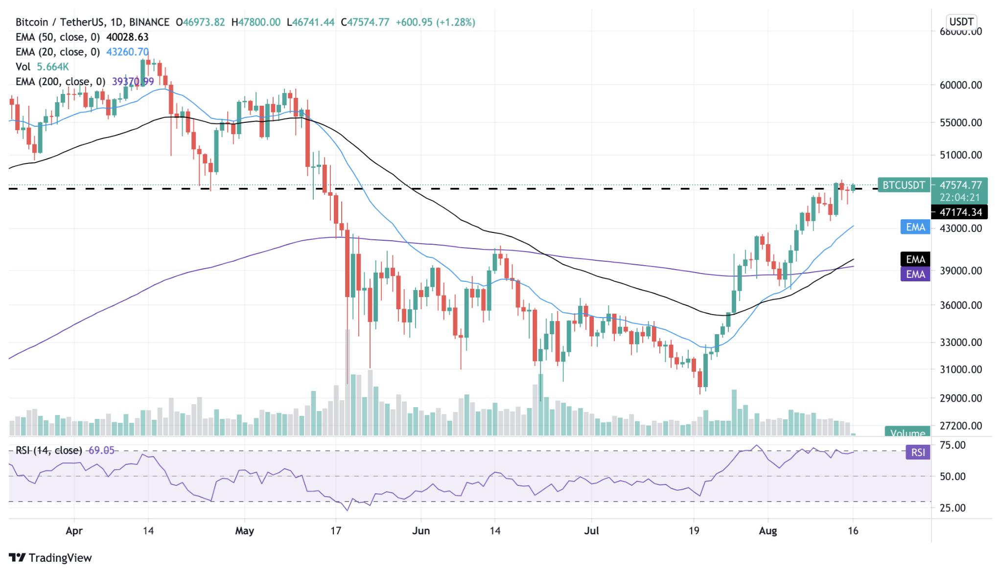 Tasso di cambio 0.005 Bitcoin a Dollaro Americano