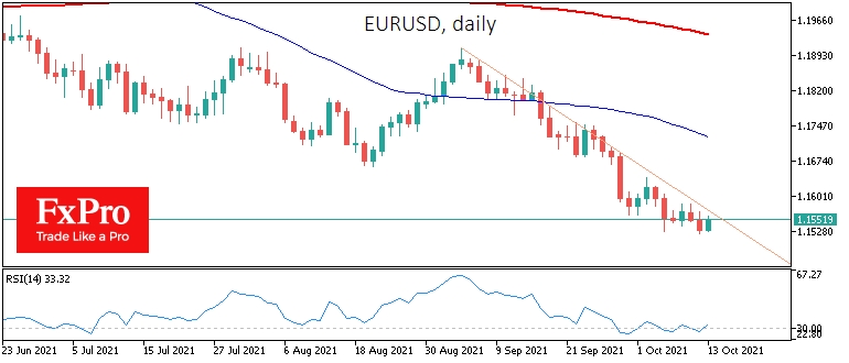EURUSD методично снижается с начала сентября