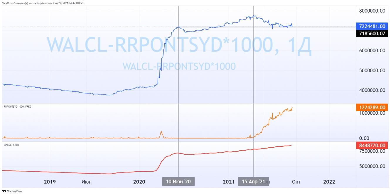 Реальный баланс ФРС