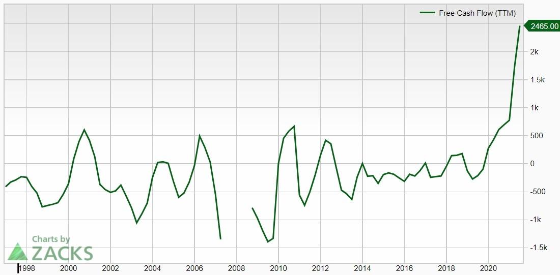 FCF AMD, 2000-2021