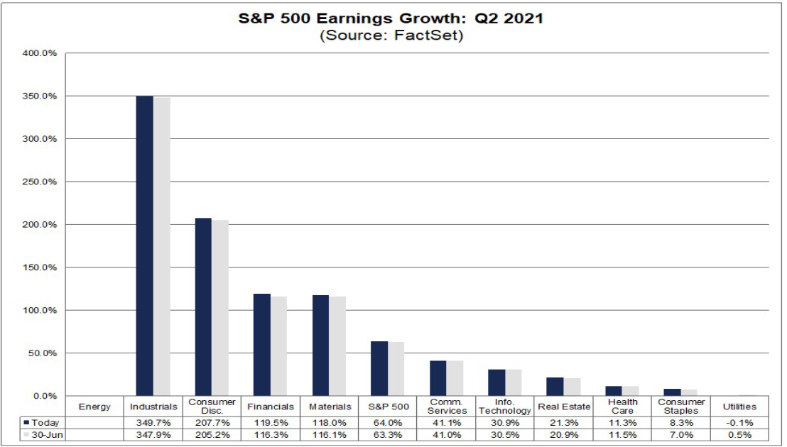Три сектора, от которых можно ждать взрывного роста в этот сезон отчетности