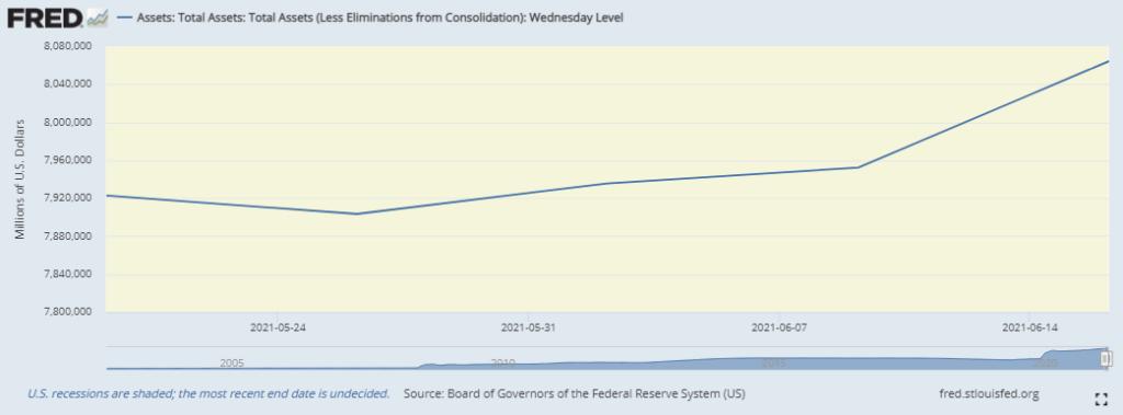 Баланс ФРС США за месяц
