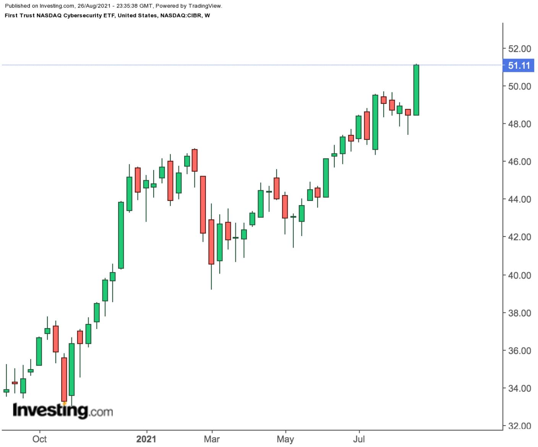 First Trust NASDAQ Cybersecurity ETF – недельный таймфрейм