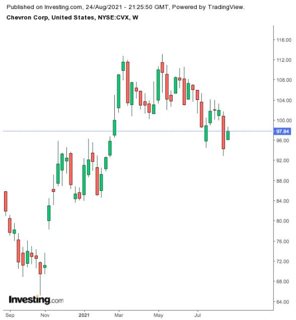 Chevron – недельный таймфрейм