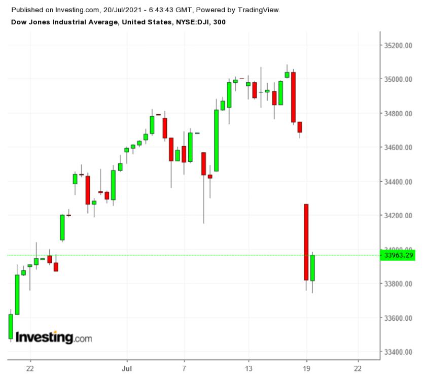 Беспокойство за экономику подтолкнуло инвесторов к покупке облигаций