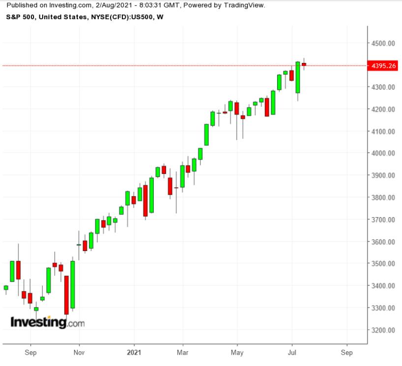 Итоги июля: фондовый рынок силен, но риски сохраняются
