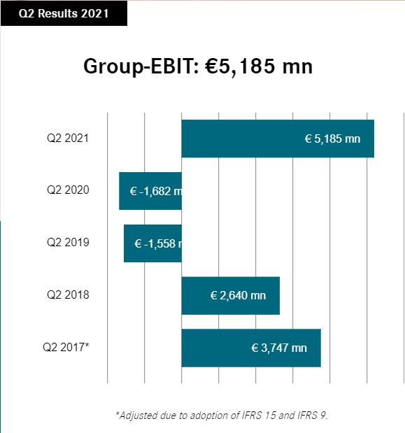 Результаты Daimler за второй квартал 2021 года