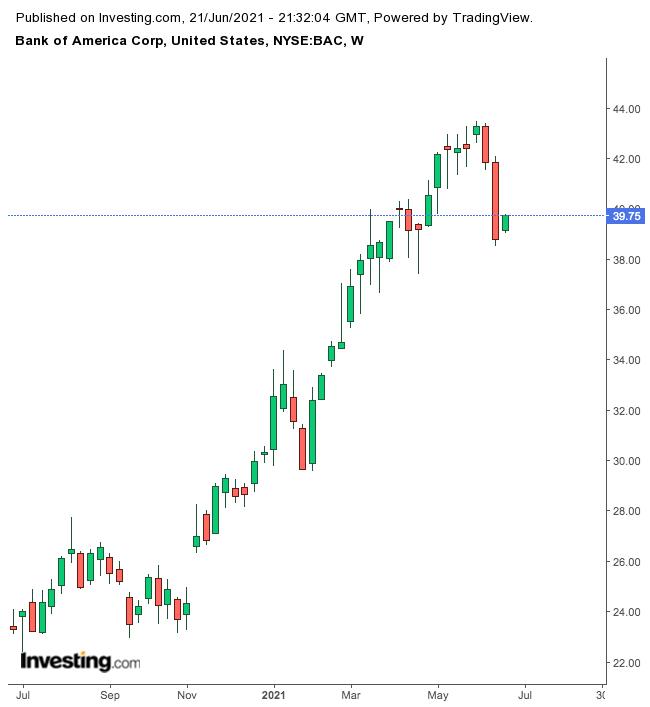 Bank of America — недельный таймфрейм