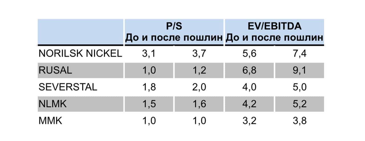 О российских металлургах и о пошлинах