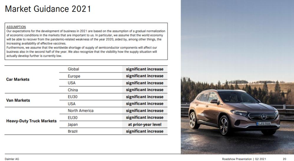 Прогнозы Daimler на 2021 год