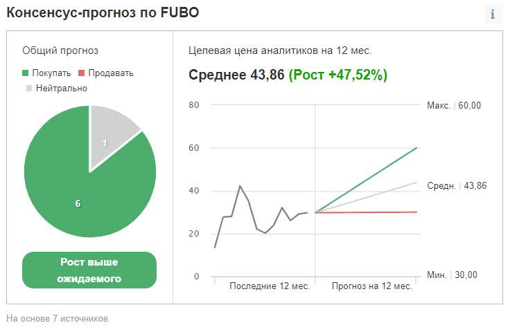 Рейтинг и ценовой таргет акций FUBO