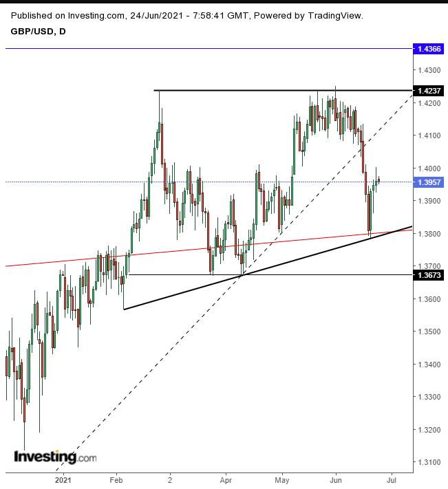 GBP/USD – дневной таймфрейм